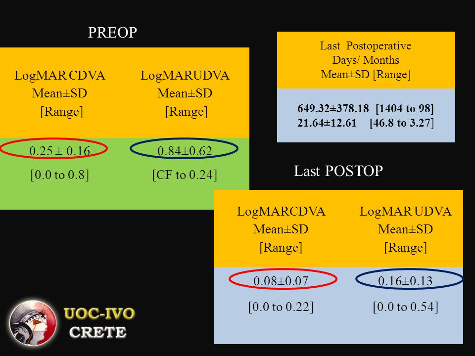PREOP Last POSTOP LogMAR CDVA Mean±SD [Range] LogMARUDVA Mean±SD